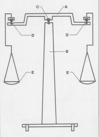 Risultato immagini per bilancia analitica a due piatti con pesi