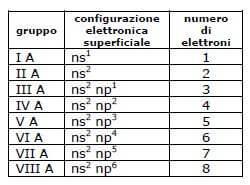 Gruppo della tavola periodica - Tavola periodica configurazione elettronica ...