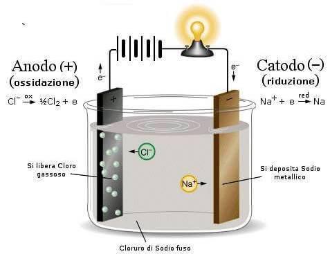 elettrolisi ordine di