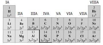 Gruppo della tavola periodica - Tavola periodica degli elementi con configurazione elettronica ...