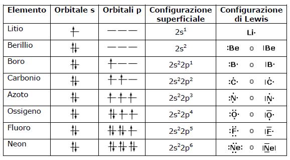 Strutture di lewis degli elementi - Tavola periodica degli elementi con configurazione elettronica ...