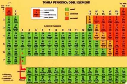 Elementi chimici - Quanti sono gli elementi della tavola periodica ...