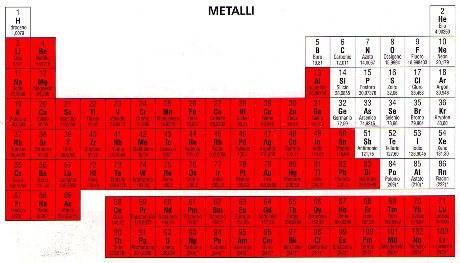 Metalli - Tavola periodica metalli non metalli ...