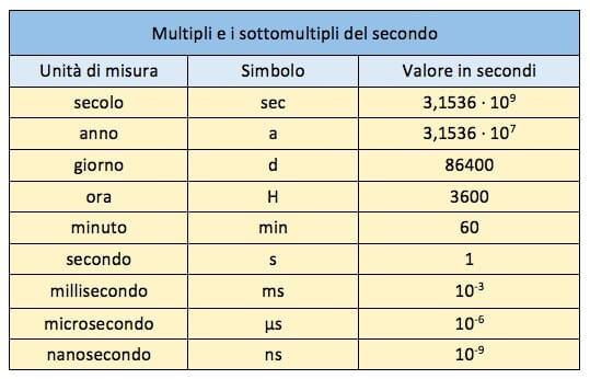multipli e sottomultipli del secondo