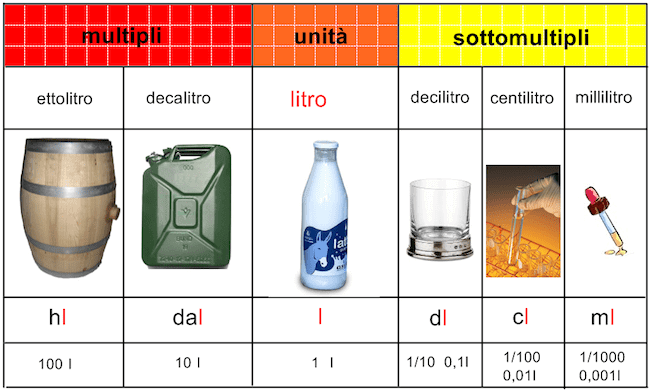 1 litro di acqua quanti kg sono - chimica-online