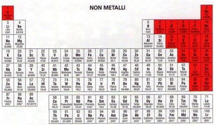 Non metalli - Quanti sono gli elementi della tavola periodica ...