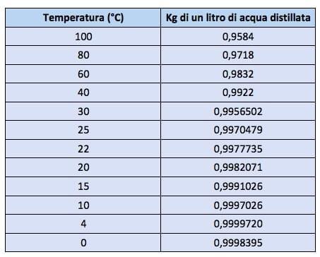 Alla Temperatura Di 398c Un Litro Di Acqua Ha Il M Imo Valore Di M A 09999729 Kg Tale Valore Diminuisce Sia A Temperature Maggiori Che Minori Di 3