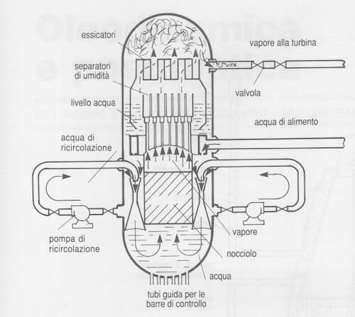 Reattore Nucleare Ad Acqua Bollente.Reattore Nucleare