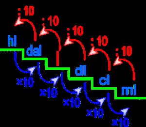 Un Quarto Di Litro.1 Litro Quanti Ml Con Spiegazione