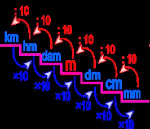 Multipli e sottomultipli del metro for Scala dei metri quadrati