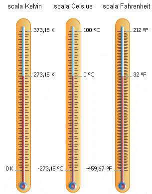 Scale Termometriche The kelvin scale is a thermodynamic temperature scale where zero defines the point at which molecules give off no heat and all thermal motion ceases. scale termometriche