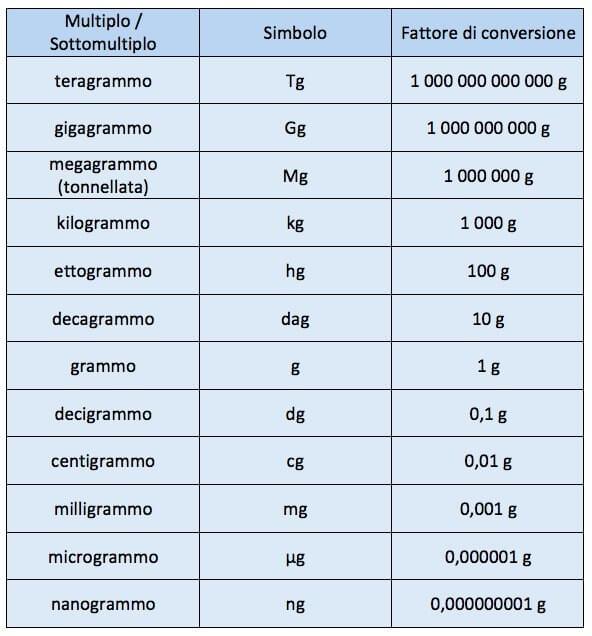 Tabella grammi - Conversione unita di misura portata ...