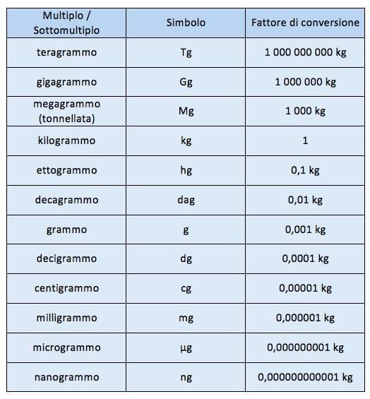 tabella di peso
