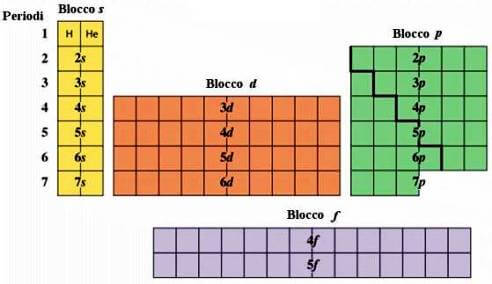Tavola periodica in blocchi - Tavola periodica gruppi e periodi ...
