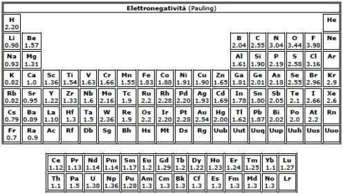 Elettronegativit - Tavola periodica degli elementi con configurazione elettronica ...