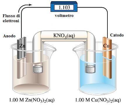 voltaggio pila