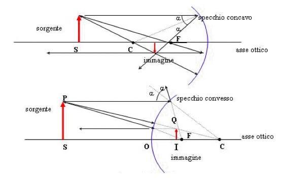 Legge dei punti coniugati - La legge dello specchio ...