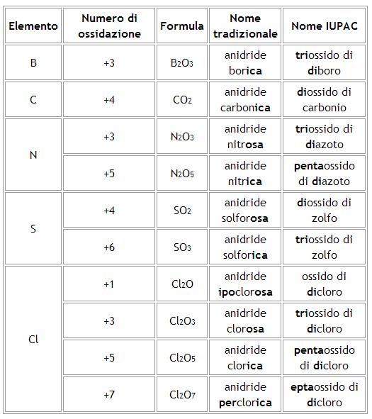 Nomenclatura di ossidi e anidridi - Tavola numeri di ossidazione ...