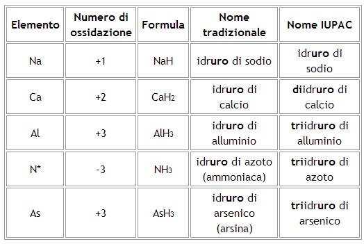 Schema della nomenclatura iupac