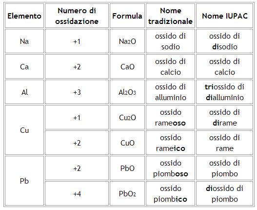 Schema nomenclatura iupac