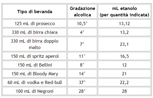 Come calcolare la gradazione alcolica di un drink