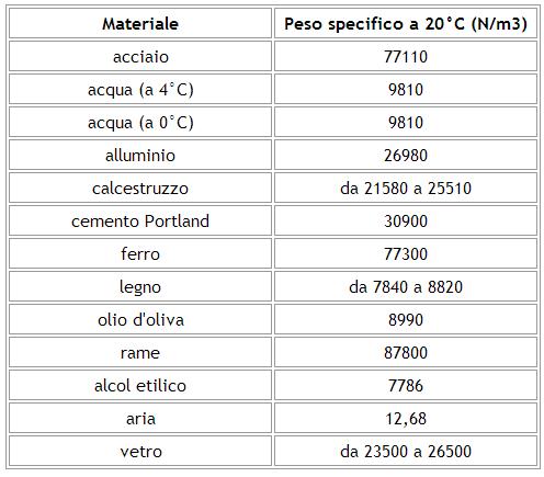 Peso Specifico Vetro.Il Peso Specifico Di Tutti I Materiali Da Costruzione