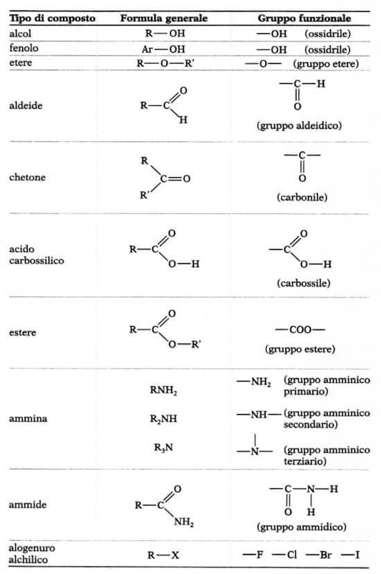 Gruppi funzionali for Definizione della lista punch