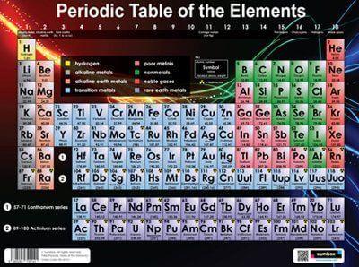 Poster della tavola periodica - Tavola periodica in inglese ...