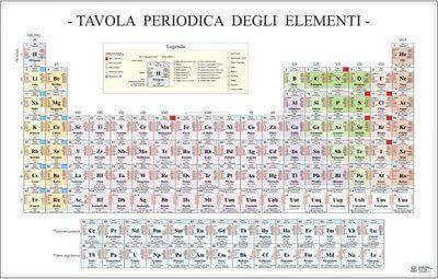 Poster della tavola periodica - Tavola chimica degli elementi ...