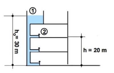 Come Calcolare La Pressione Dell Acqua Del Rubinetto.Velocita Di Fuoriuscita Dell Acqua Da Un Rubinetto